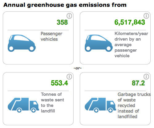 Annual-Greenhouse-Gas-emissions-ca