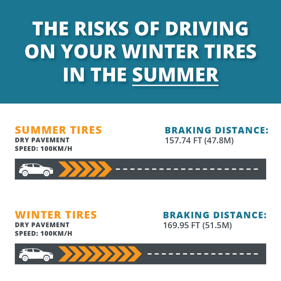 Risk of Driving Winter Tires in Summer